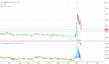 9121: KPSCB trade berhampiran 50EMA