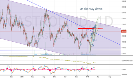 CASTROLIND: Castrol - Downward Trend