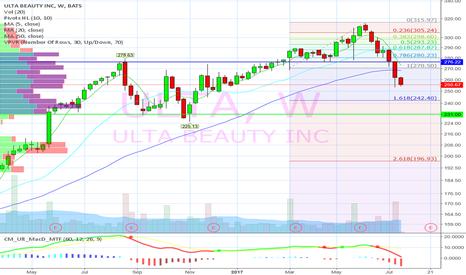 ULTA: Ugly chart