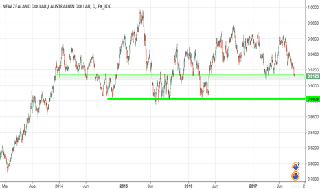 NZDAUD: NZDAUD on watchlist!