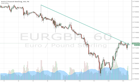 EURGBP: EUR/GBP break to the upside