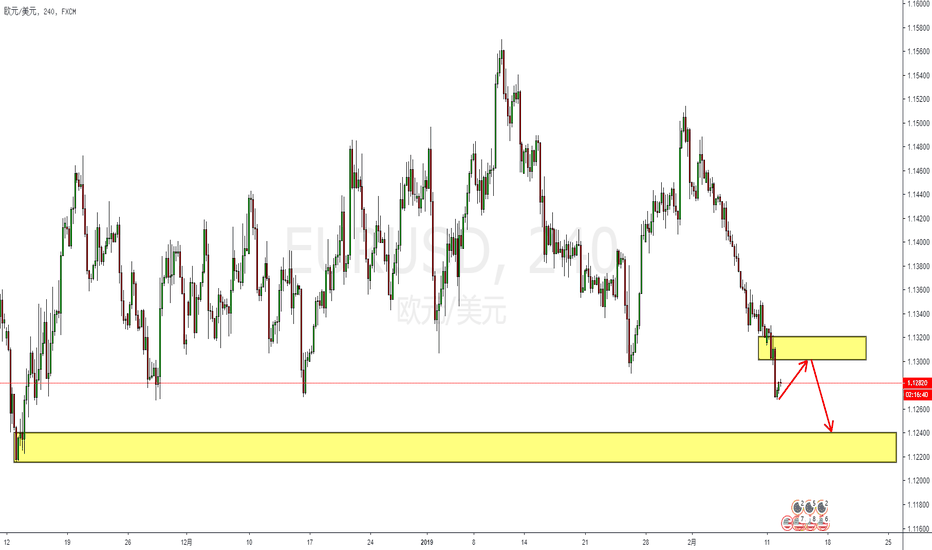 EURUSD: 技术面:美元八连阳,欧元短期恐将下破!