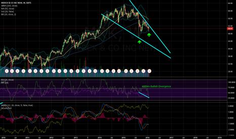 MRK: Weekly Graph Bullish Divergence