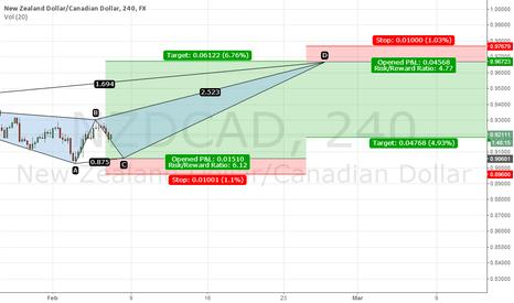 NZDCAD: NZD/CAD Long at D Leg