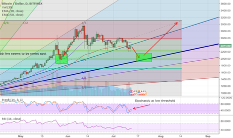 BTCUSD: Over $3000 by Mid-August