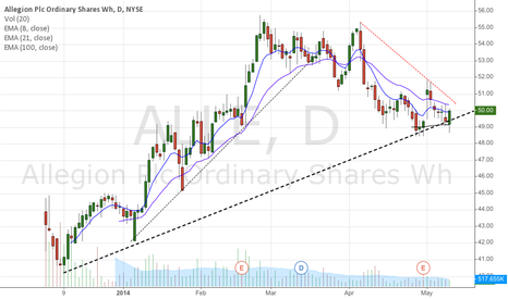 ALLE: AALE bounce from major trend