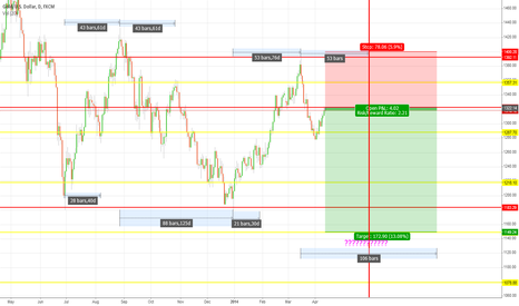 XAUUSD: XAUUSD UP TO DATE LEVELS