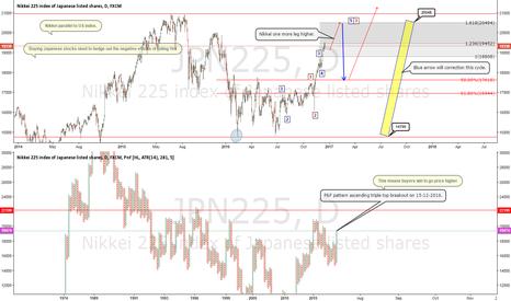 JPN225: Nikkei -  Wave not yet finish P&F pattern request still higher.