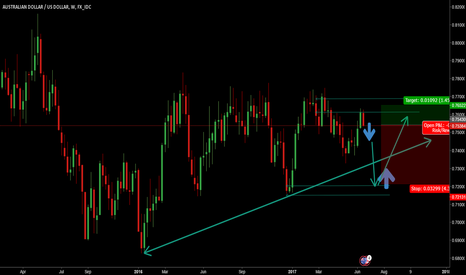 AUDUSD: AUDUSD : Short now and then long
