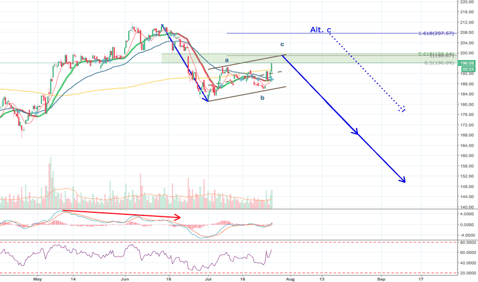 BABA: Alibaba - Looking for a Short Entry