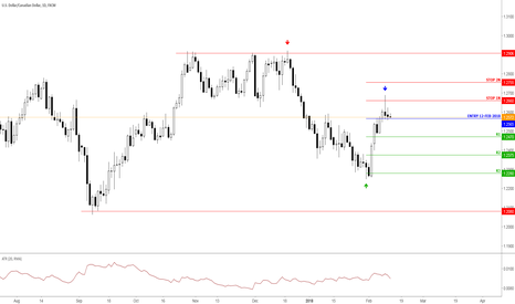 USDCAD: USDCAD 12-Feb Short price action