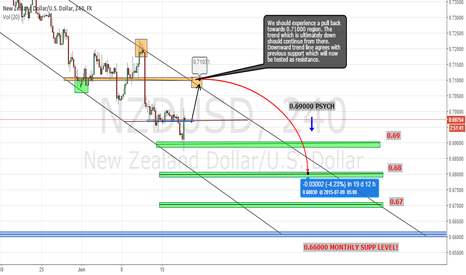 NZDUSD: NZD/USD Near Term Long - Long Term Short