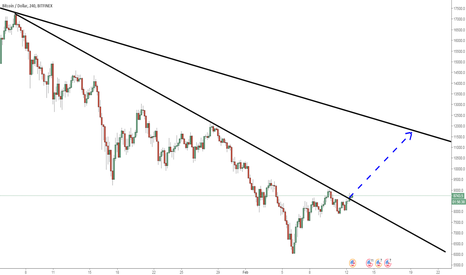 BTCUSD: BTCUSD: On to the next trendline