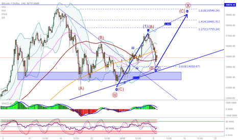BTCUSD: BTC/USD: Possible long opportunity
