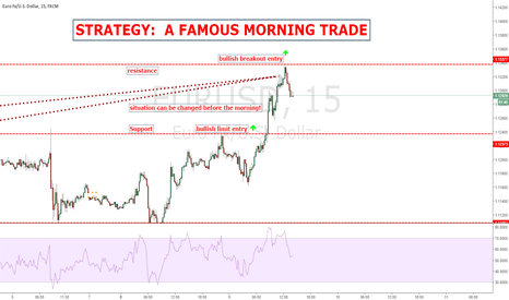 EURUSD: HOW TO TRADE A SESSION START?