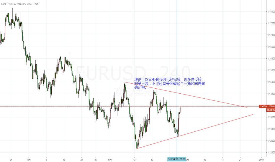 EURUSD: 欧元