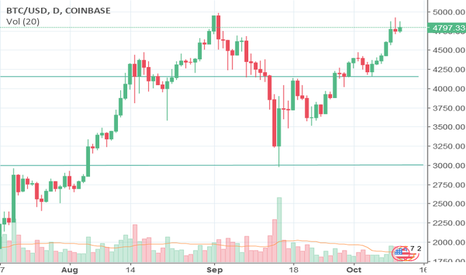 BTCUSD: ICO Boom Helps Bitcoin Break $5,000