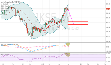 JKSE: The Jakarta Composite is Oversold