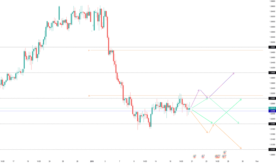 USDCAD: Projections Swing USDCAD (semaine dernière +70 pips)