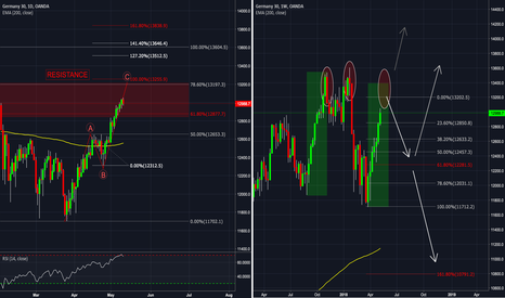 DE30EUR: DAX Daily | Weekly - BIG PICTURE