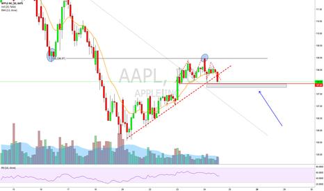 AAPL: AAPL short play