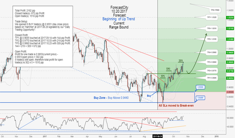 USDCHF: USDCHF weekly update:Total profit 2182 pips in 38 days !!