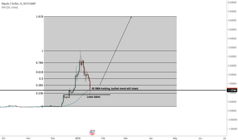 XRPUSD: XRP bullish trend bias still open