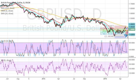 GBPUSD: buy divergin target 1.5220