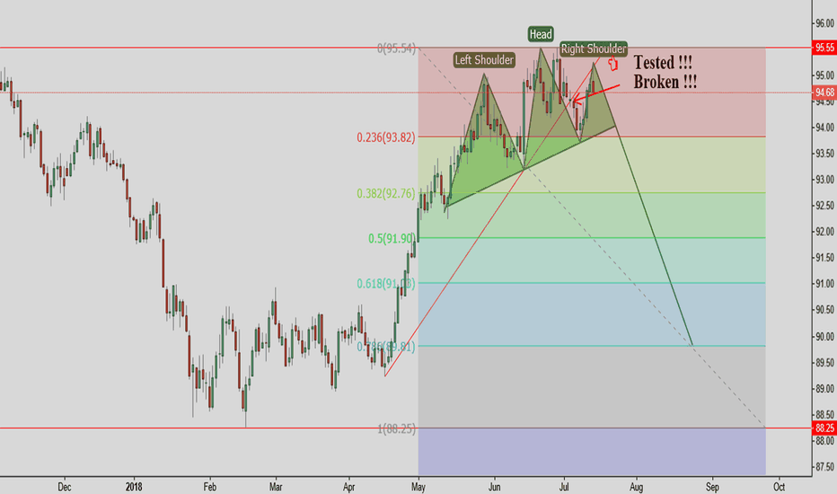 DXY: DXY IS READY