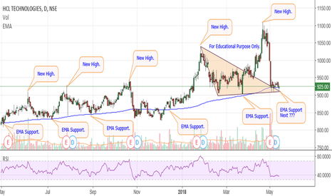 HCLTECH: HCL Tech - Break Out Retest.