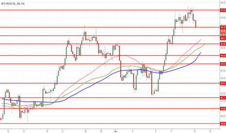 USOIL: WTI Crude Oil: prices continue to rise