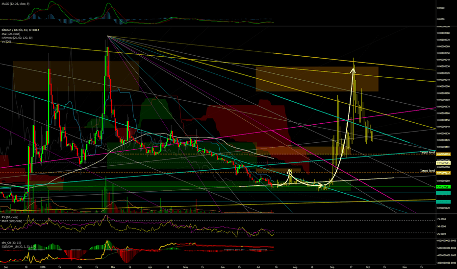 BITBBTC: Daily Chart - I love my #bitb aka #bean - #HODL and #Sprouting