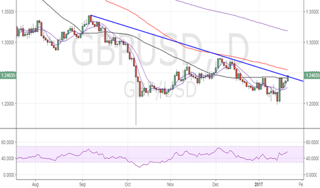 GBPUSD: GBP/USD – Chipping away at the trend line resistance