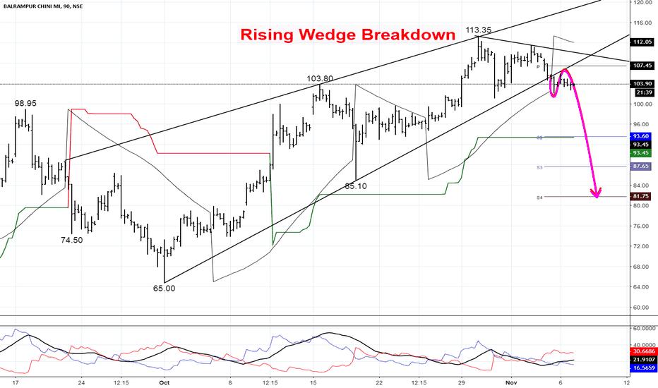 BALRAMCHIN: Rising Wedge Breakdown