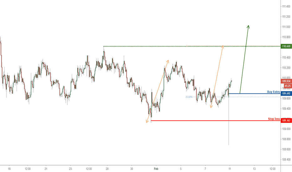 CHFJPY: Possible trend shift in CHFJPY – going long