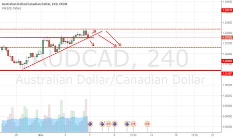 AUDCAD: Audcad short for short term