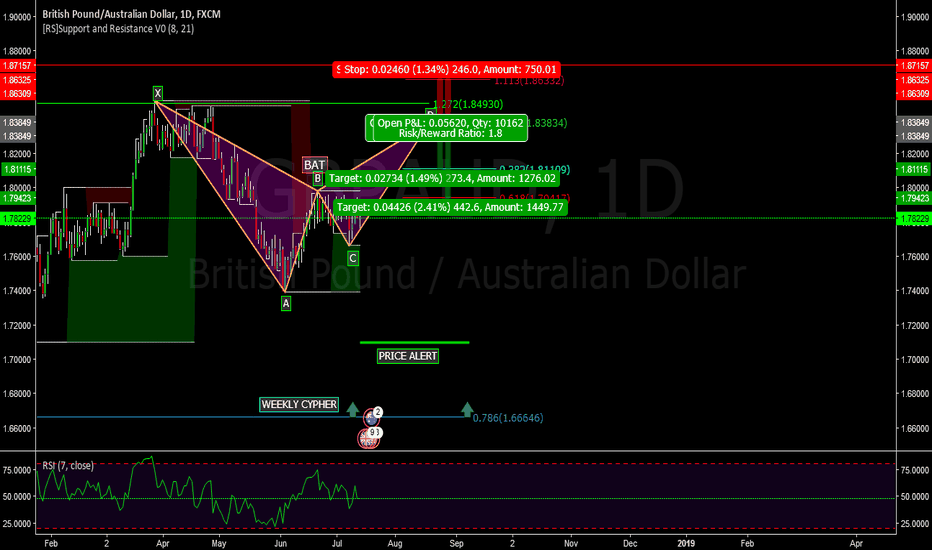 GBPAUD: GBPAUD - DAILY BAT POTENTIAL WEEKLY CYPHER KEY POINT Price Alert