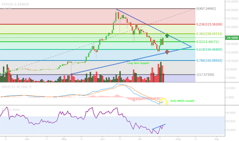 ETHUSD: ETH up up and away?