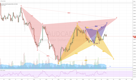 AUDCAD: AUDCAD - Multiple Advanced Pattern