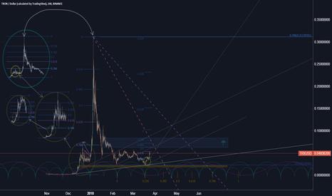 TRXUSD: Tron / US Dollar (fractal config)