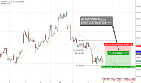 GBPUSD: GBP/USD short idea.