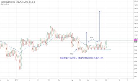 SINTEX: Expecting a big upmove.. Tgt 117 and 160-170 in medium term