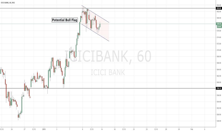 ICICIBANK: ICICI Bank | Bull Flag