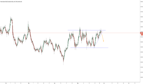 NZDCAD: possible short idea