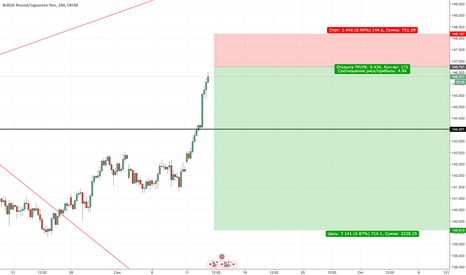 GBPJPY: GBPJPY Sell (отложка)