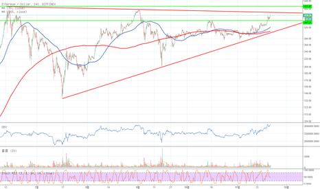 ETHUSD: ETH/USD Bitfinex 11/21