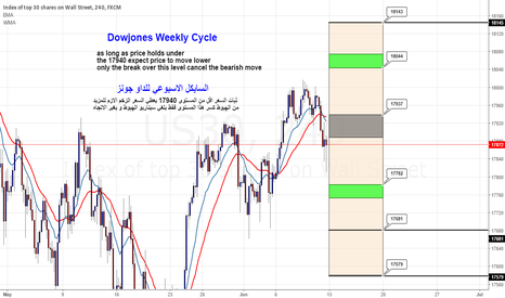 US30: Dow jones Weekly Cycle