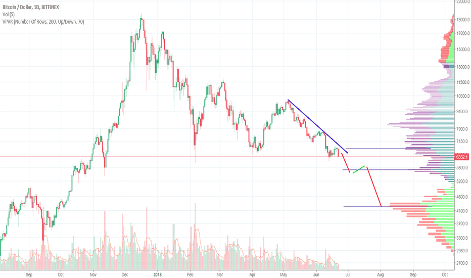 BTCUSD: The crash is coming...