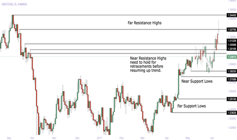 GBPUSD: GBPUSD Long : Uptrend Continuation Long-Short-Long