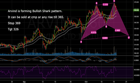 ARVIND: Arvind - CD Downleg of Bullish Shark